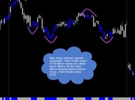 Time Trade Zones (TTZ)
