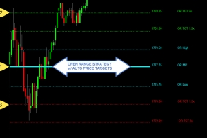 Open Range Strategy Indicator