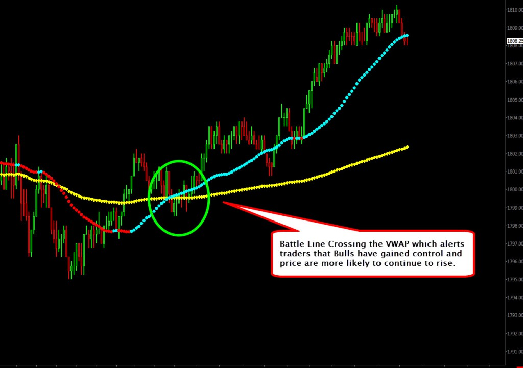 Trading strategy performance measures important