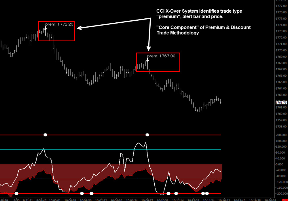 Forex trend change detection