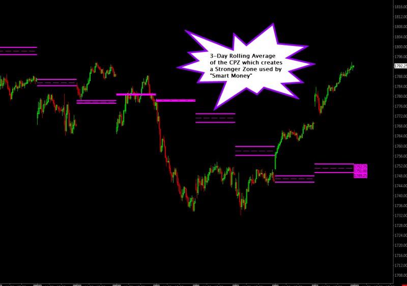 Central Pivot Zone 3-Day